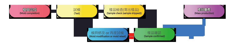 塑膠試模流程,模具完成 → 試模 →樣品檢查(寄出樣品) → 樣品確認 → 產品量產 →模具修改or再度測試